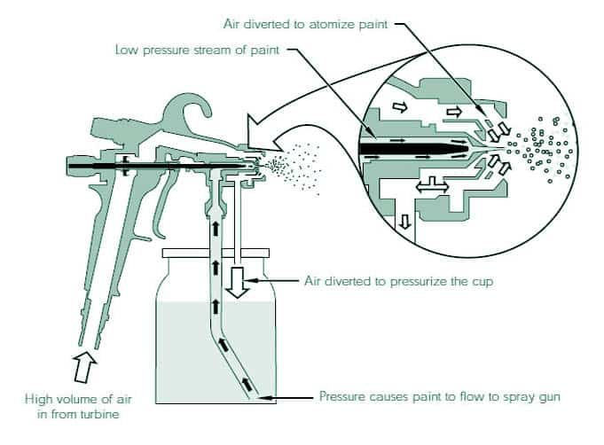 How HVLP Spray Guns Work