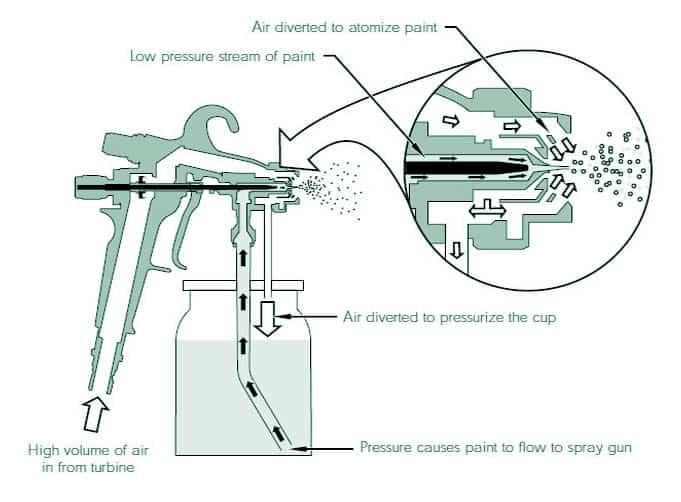 How HVLP Spray Guns Work