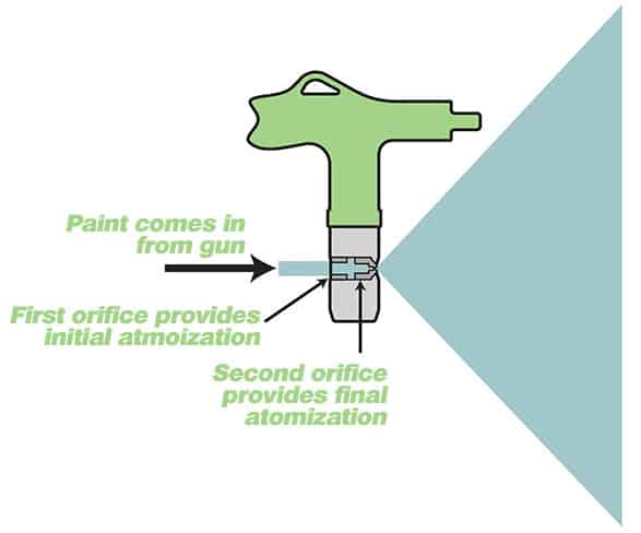 How a Spray Nozzle Works