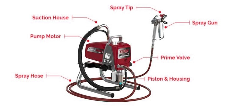 How does an airless paint sprayer work