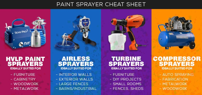 Guide to Paint Sprayers